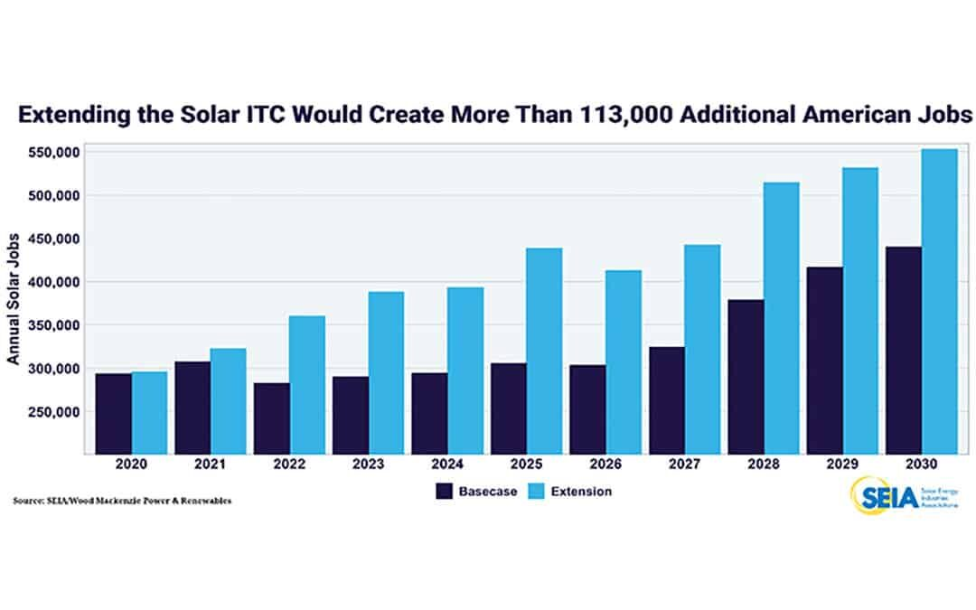 Solar ITC Extension Bills at the House and Senate