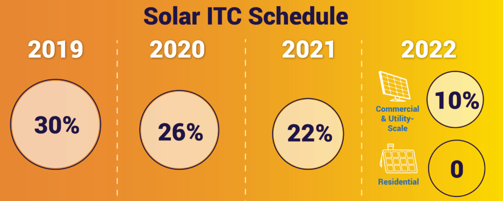 Solar ITC Rampdown from SEIA